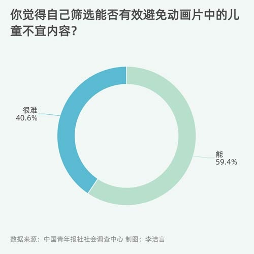 95.1%受访者担忧动画片不良内容对孩子造成影响