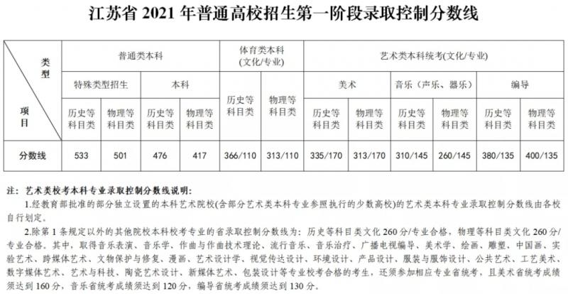 2021年江苏高考分数线公布